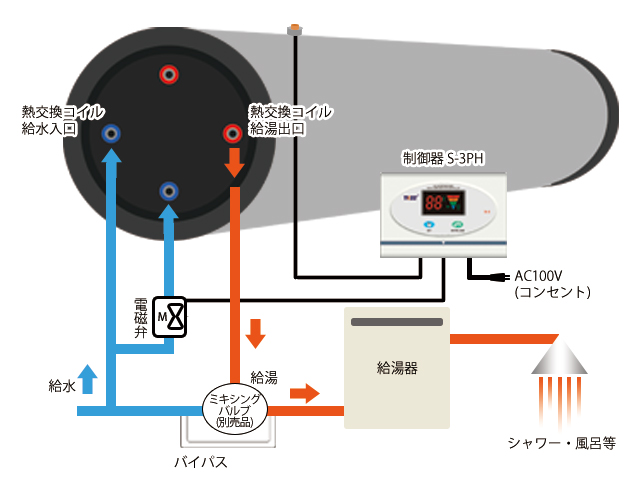予熱コイル式トルネード図説