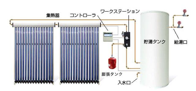 分離型強制循環熱交換式トルネードW図説