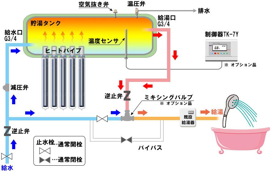 熱交換ヒートパイプ式(水道圧型)サンヒート図説
