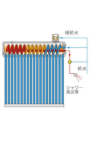 予熱コイル式トルネード