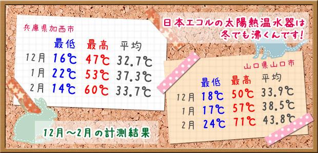 冬の太陽熱温水器温度測定結果
