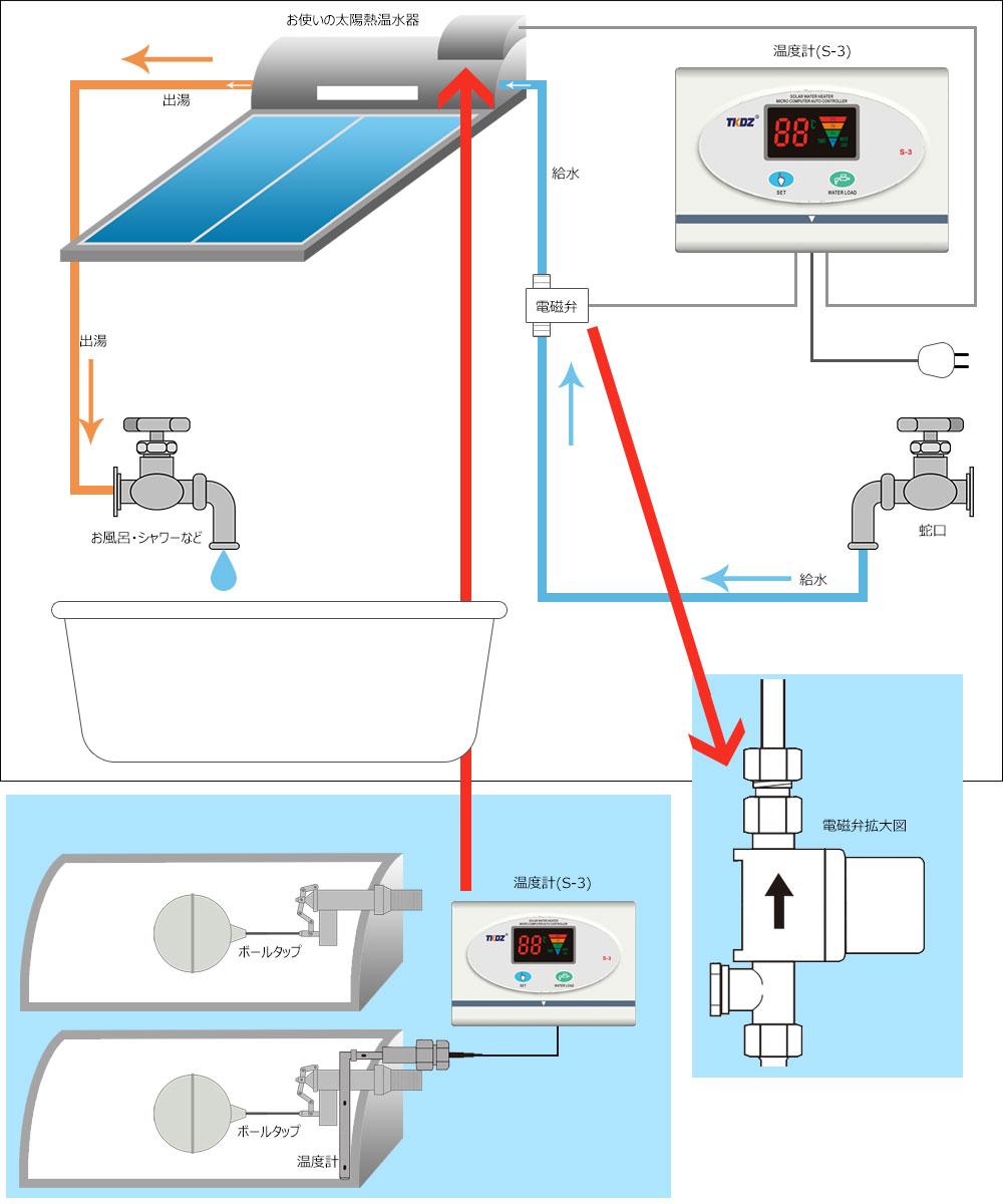 太陽熱温水器S-3、電磁弁取付図説
